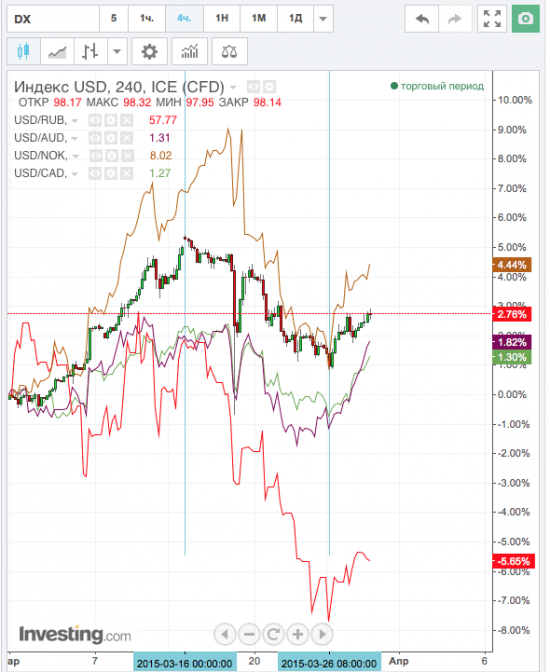 Корреляция сырьевых валют относительно индекса DXY за март.
