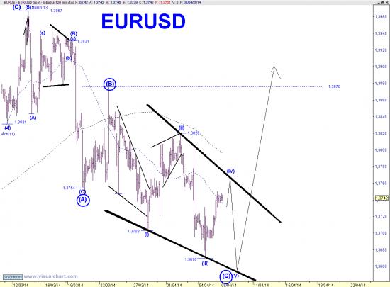 Евро-доллар. Текущее. С небольшим обзором ино-пресс.