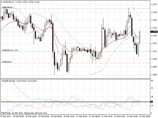 EUR/USD Лонг!!!