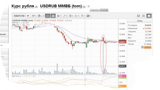 Опционы на пару USDRUB, время для заработка?