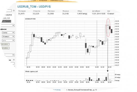 Для тех кто переживает, что ЦБ больше не будет выходить на валютный рынок
