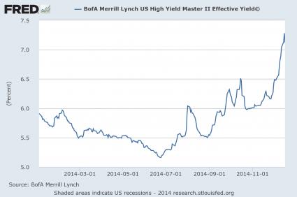 Ставки по мусорным облигациям как индикатор предстоящего краха SP500