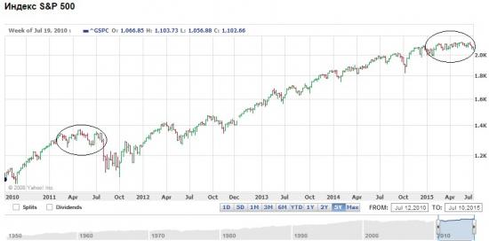 S&P 500 (-20%)