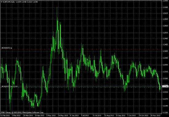 Евро/Франк может готовиться к росту?