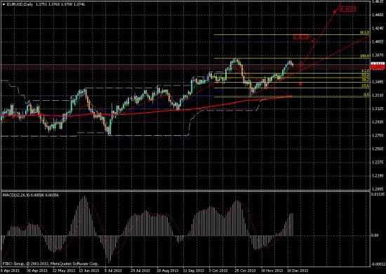 Куда пойдет Евро/Доллар?