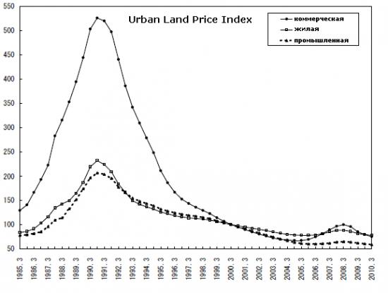 Заглянем на правую сторону графика недвижимости