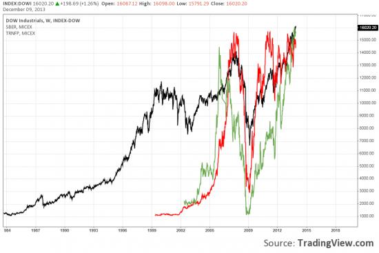 Так ли все плохо на Российском фондовом рынке???