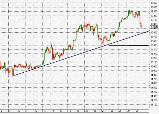 Рубль =Доллар. Отрезвление.