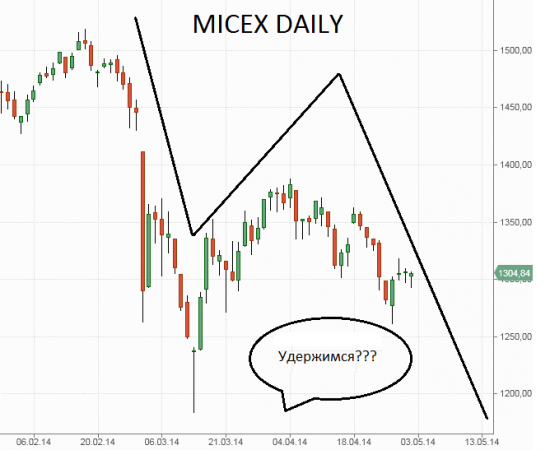 Пока на рынках негатив...