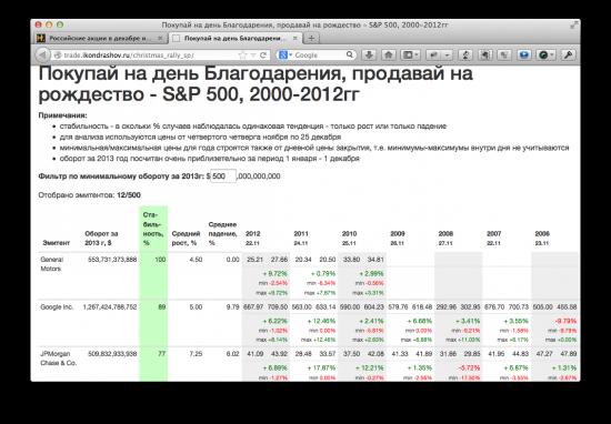 Российские акции в декабре и новогоднее ралли S&P500
