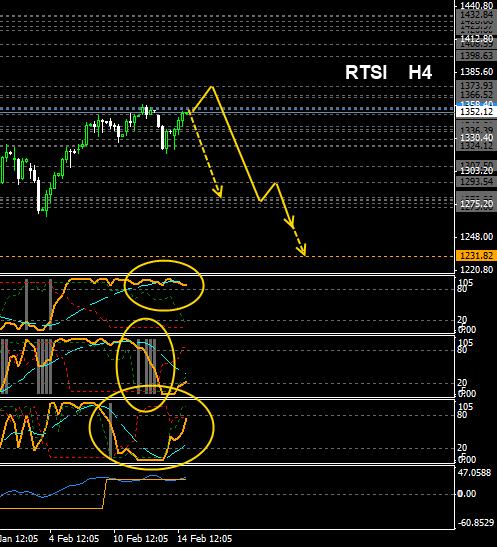 RTSI-вероятность. Взгляд со стороны от 17.02.2014