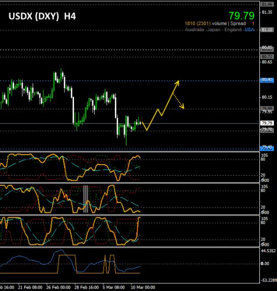 #DXY (US Dollar index)