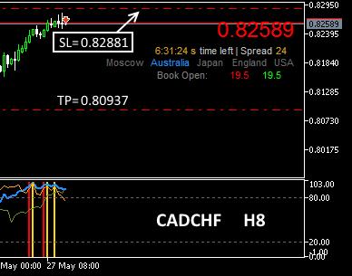 #CADCHF   short