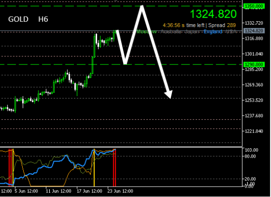#Gold H6 (24.06 - 14.09.2014)
