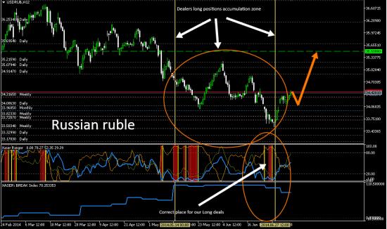 #USDRUB. Продажа рубля обоснована
