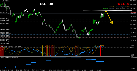 # USDRUB. Слабый рубль = хорошо