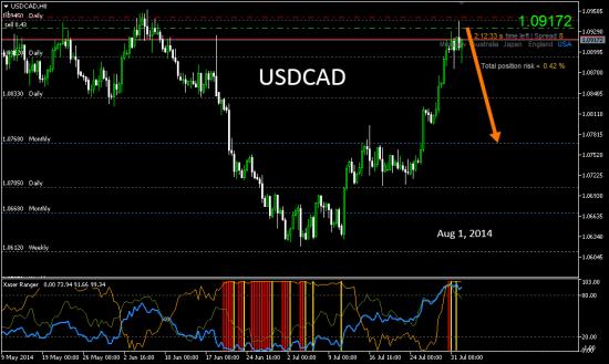# USDCAD: вполне предсказуемое ослабление доллара США