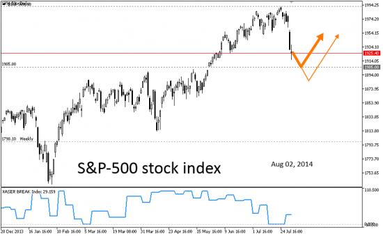 # S&P-500. неделя-две