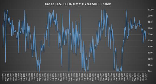 Индекс Динамики Экономики США