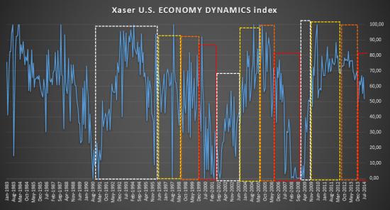 Немного о циклах экономики США