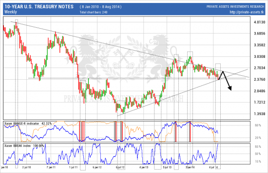 # U.S. Dollar : слабость будет тусклее укрепления