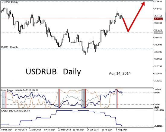 # USDRUB : до сих пор в стрессе
