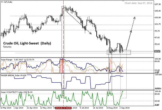 # Crude Oil (light sweet) : Слишком дешево