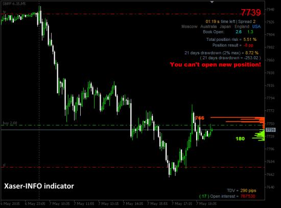 Рыночная информация (индикатор для Метатрейдер5)