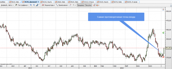 Commodity: CORN. Почему я купил