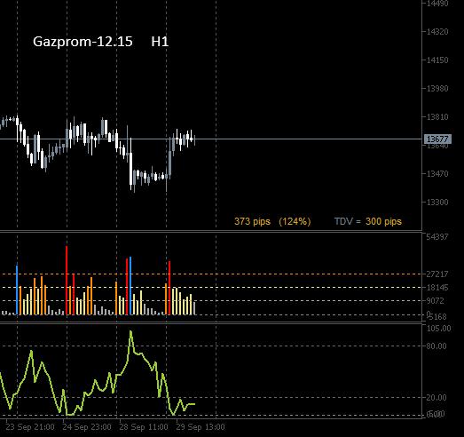 Газпром = short