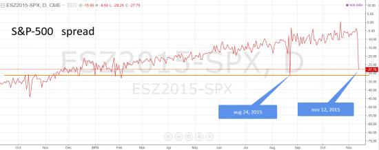 S&P500 -> RTS+SI