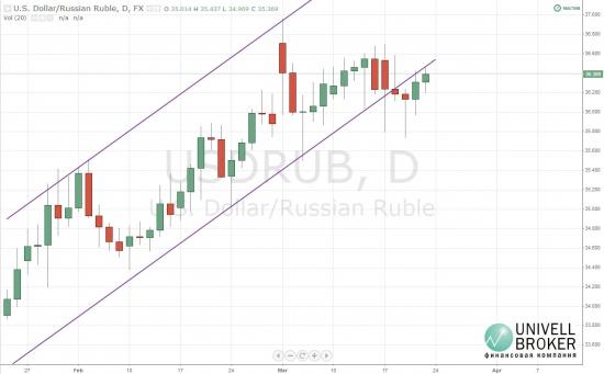 Рубль возвращается в прежнее русло