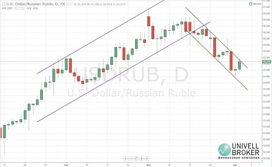 Рубль корректируется после двухдневного роста