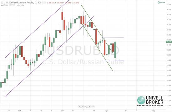Усугубление ситуации в Украине подталкивает рубль вниз
