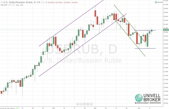 Коррекция рубля подошла к завершению