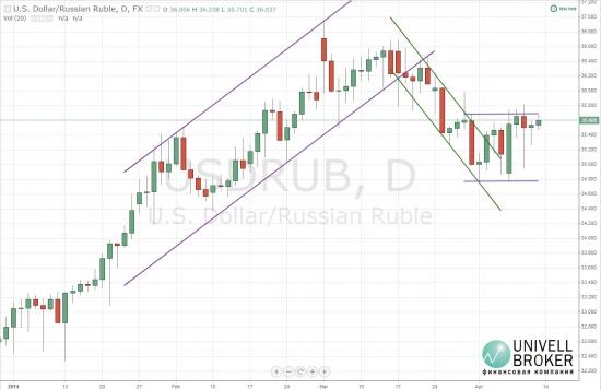 Цена рубля остается в боковом канале