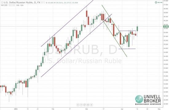 Новая волна ослабления рубля