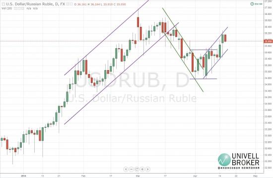 Курс пары доллар-рубль формирует восходящий канал