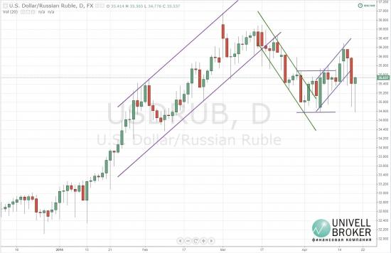 Рубль укрепил свои позиции