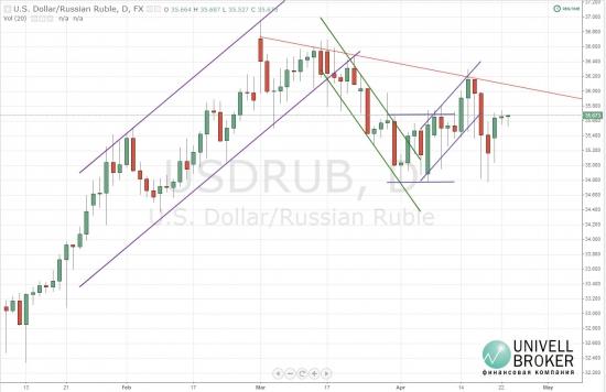 Курс пары доллар-рубль в боковом движении