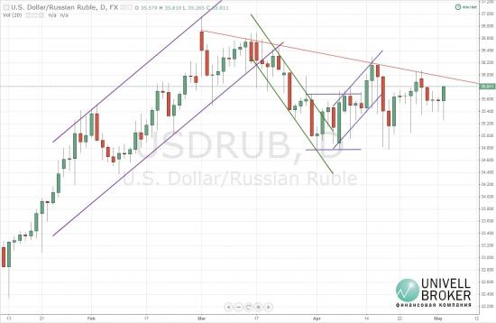 Доллар подрос по прошествии Первомая