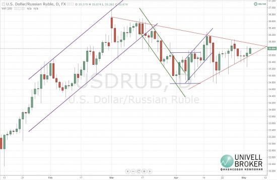 Открытие недели рубль отметил своим ослаблением