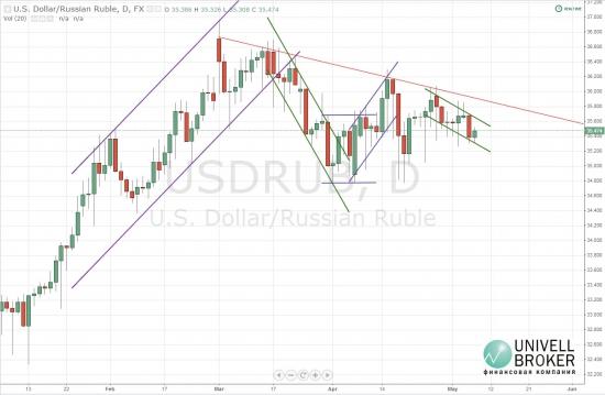 Цена рубля незначительно увеличилась