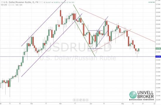 Рубль не преодолел февральский минимум