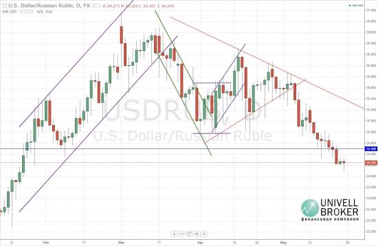 Цена пары доллар-рубль преодолела важный минимум и остановилась