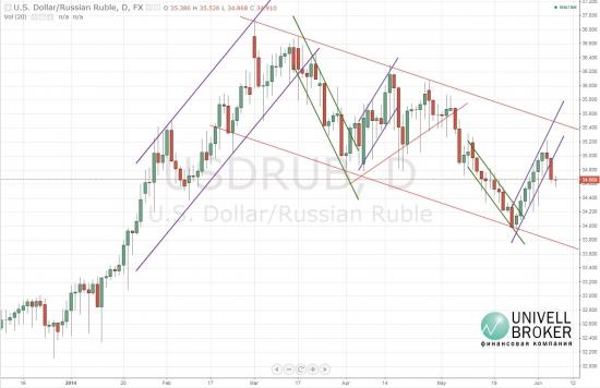 Рубль окреп по итогам заседания ЕЦБ