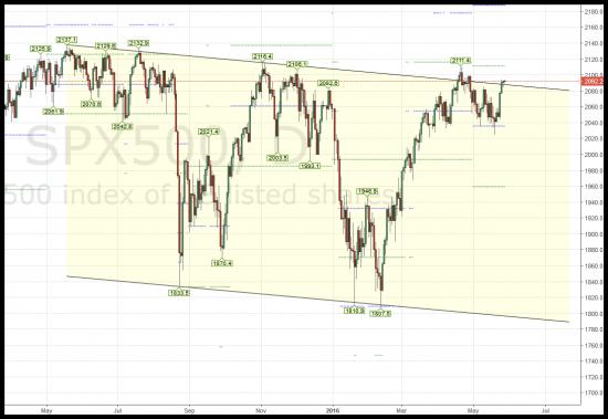 Торговля особых ситуаций: рынки замерли в ожиданий Йелен