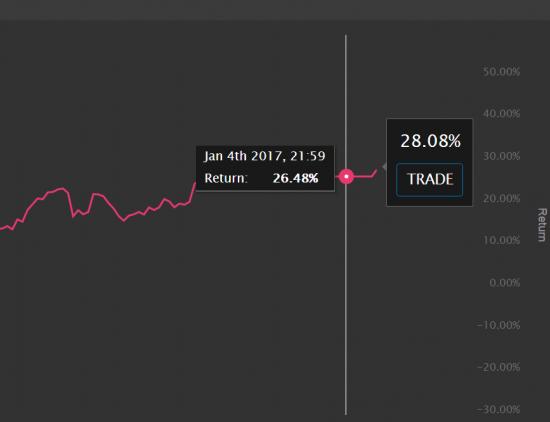 первый день торговли в 2017-м
