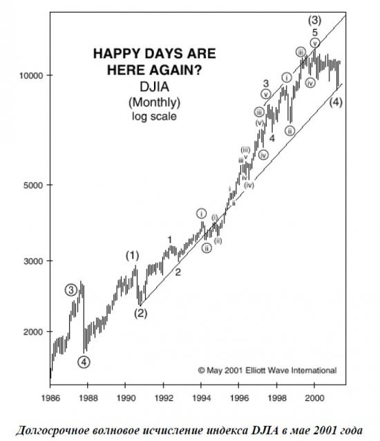 А Вы работаете над долгосрочным прогнозом рынков??