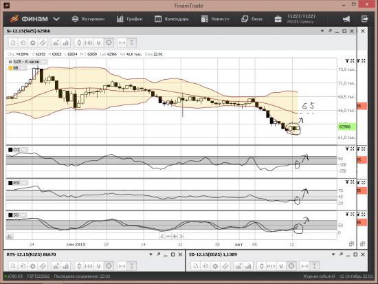 Рубль-бакс,евро-бакс,нефть